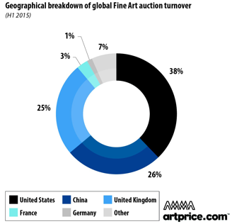 Fine art auction turnover